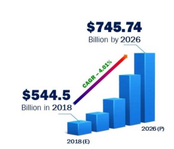 Graf předpokládaného růstu trhu s laserovým čištěním